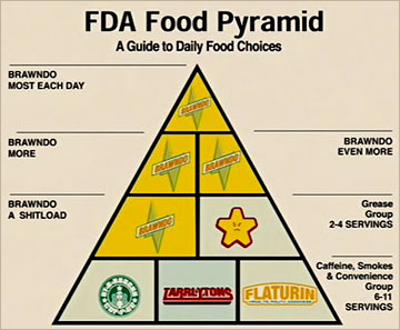 Idiocracy Food Pyramid