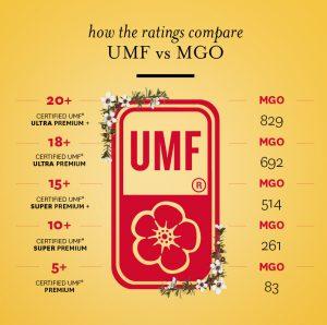 MGO or UMF
