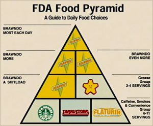 idiocracy-food-pyramid